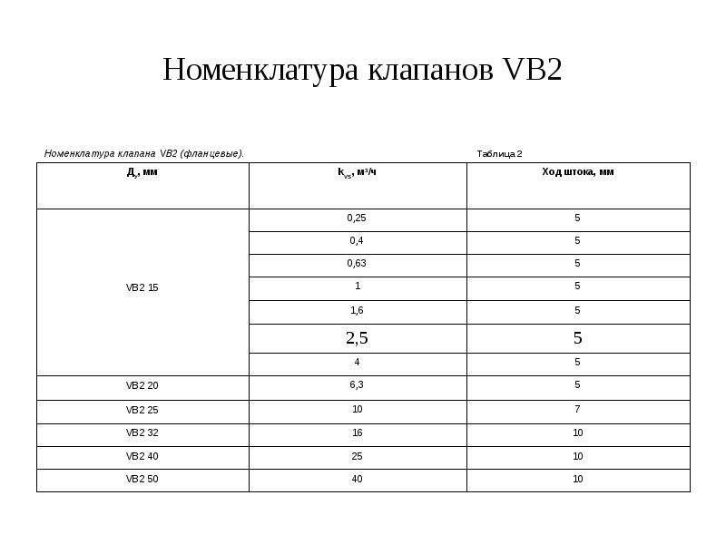 Номенклатура клапанов VB2