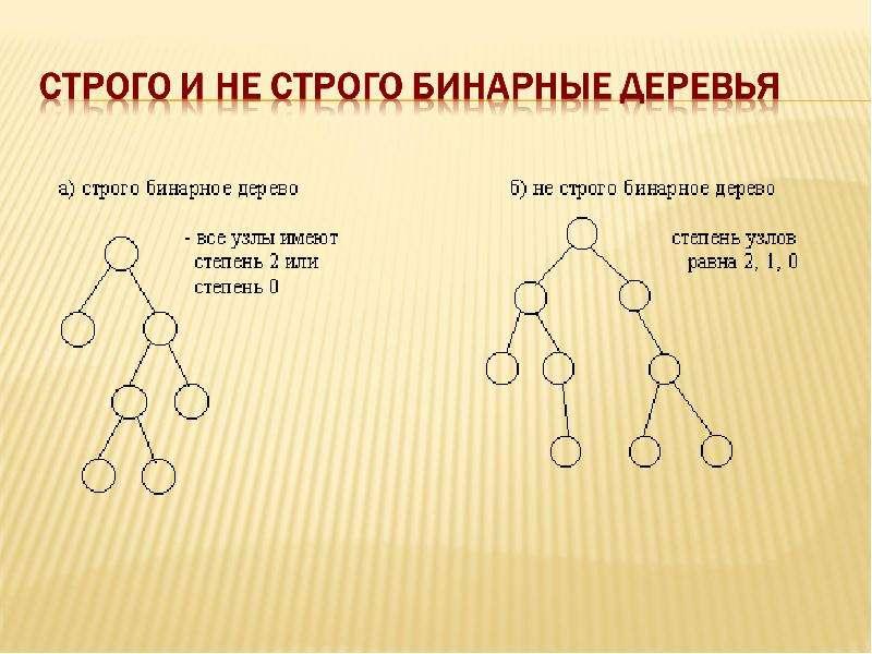 Основные операции с бинарными деревьями, слайд 8