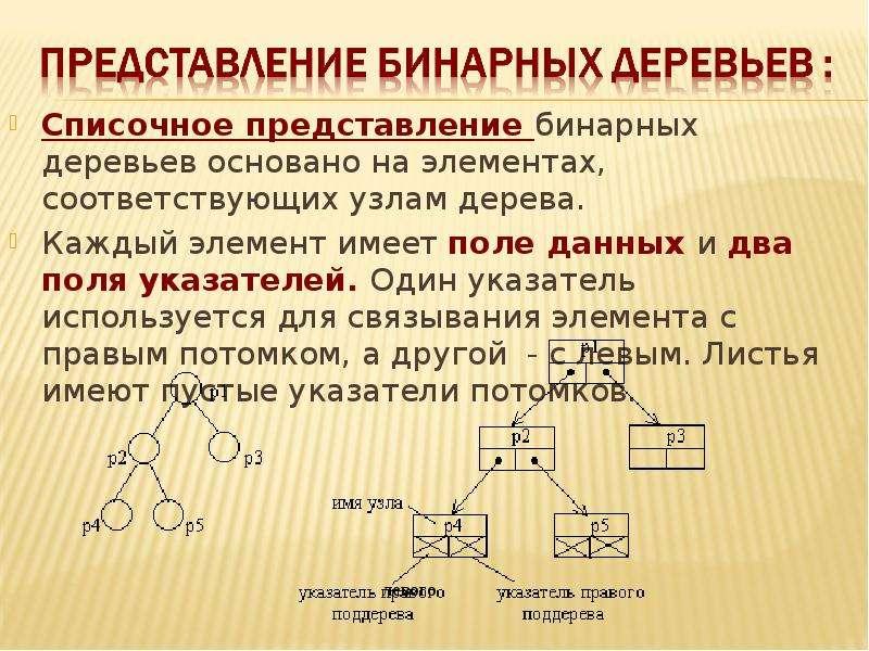 Списочное представление бинарных деревьев основано на элементах, соответствующих узлам дерева. Списо