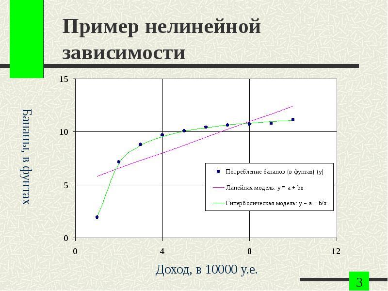 Пример нелинейной зависимости