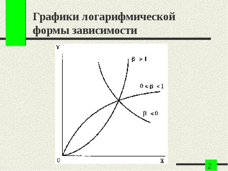 Графики логарифмической формы зависимости