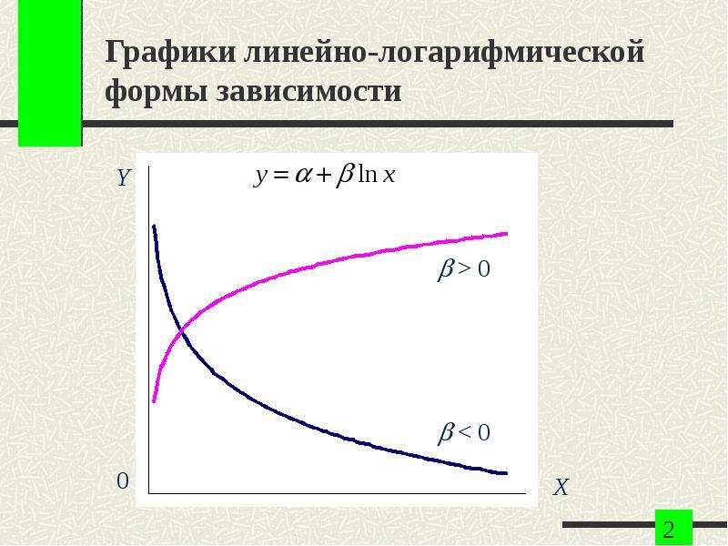 Графики линейно-логарифмической формы зависимости