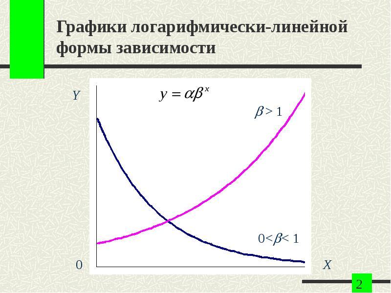 Графики логарифмически-линейной формы зависимости