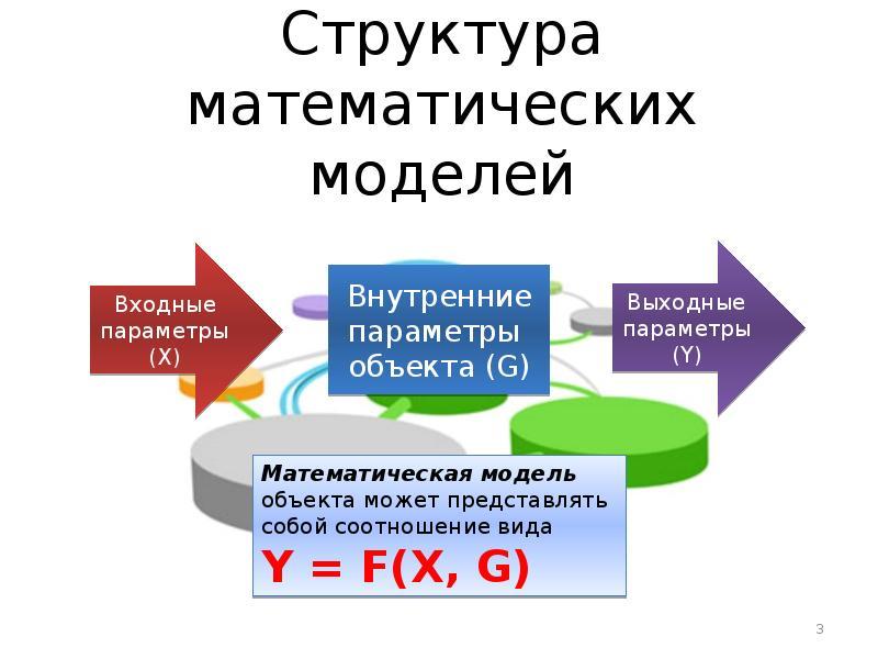 Структура математических моделей