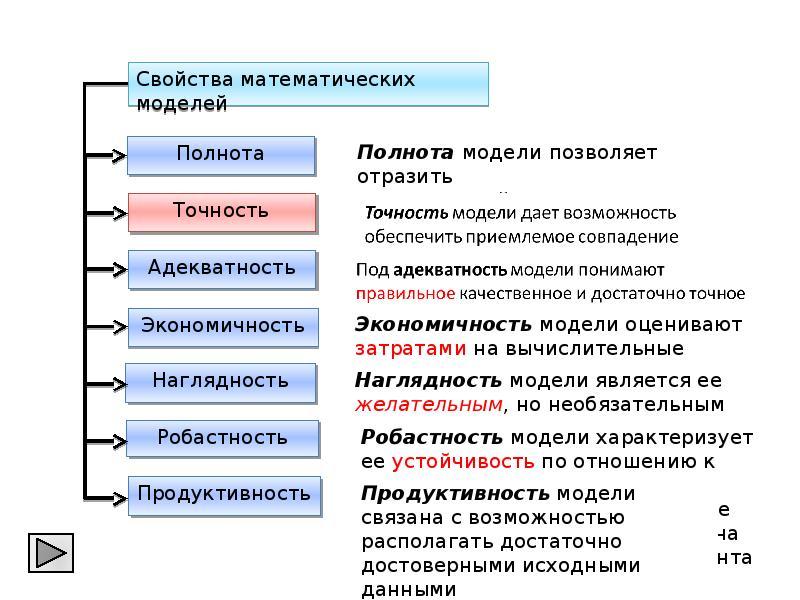 Моделирование технологических процессов, слайд 4