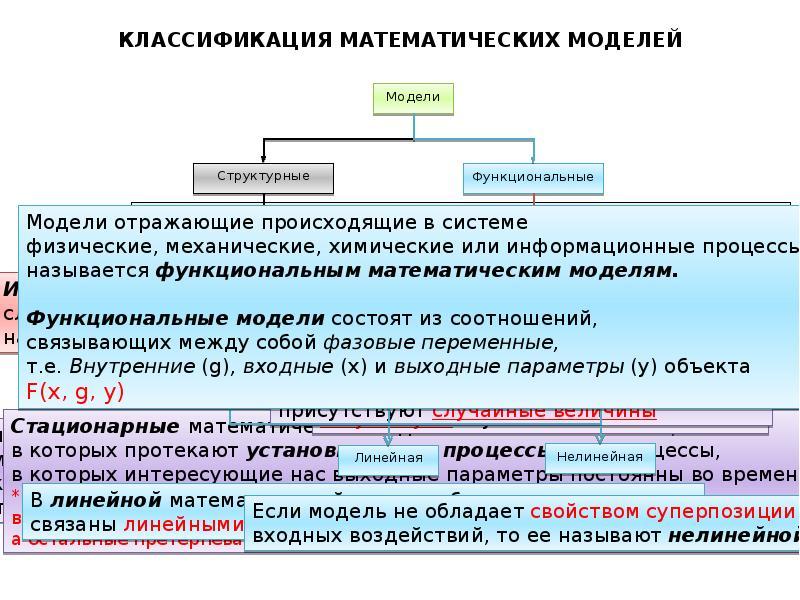 Моделирование технологических процессов, слайд 5