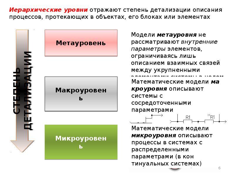 Моделирование технологических процессов, слайд 6