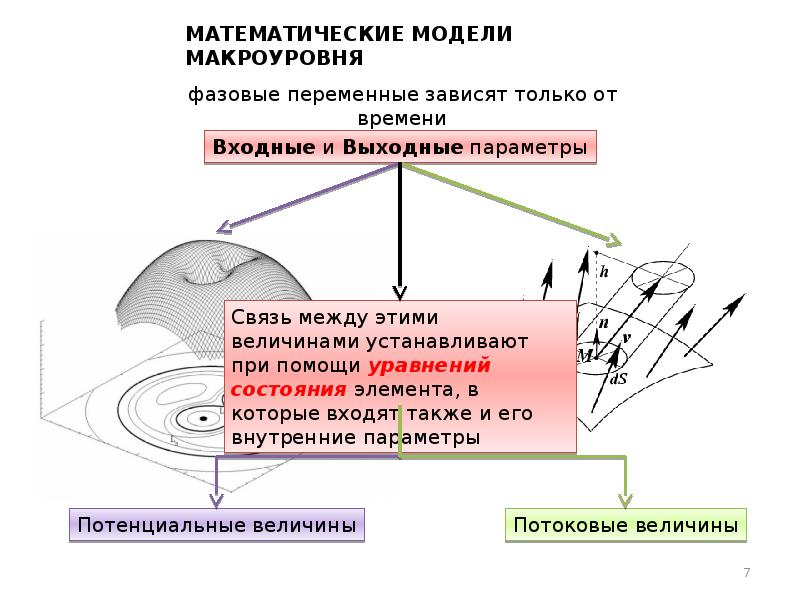 Математические модели макроуровня
