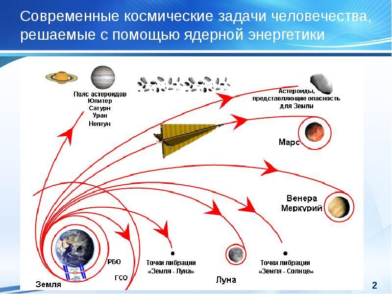 Современные космические задачи человечества, решаемые с помощью ядерной энергетики