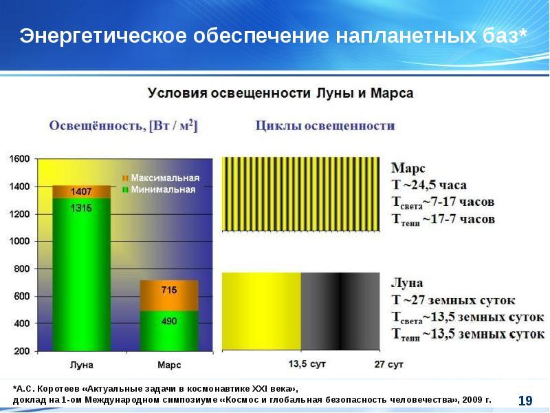 Энергетическое обеспечение напланетных баз*