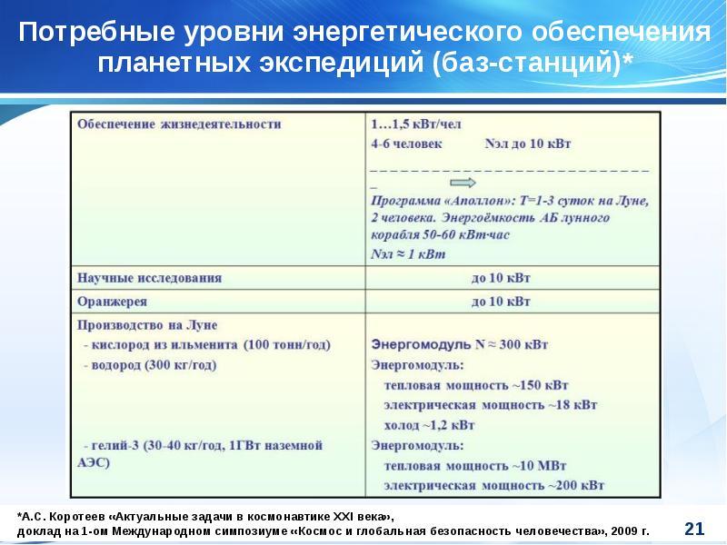 Потребные уровни энергетического обеспечения планетных экспедиций (баз-станций)*