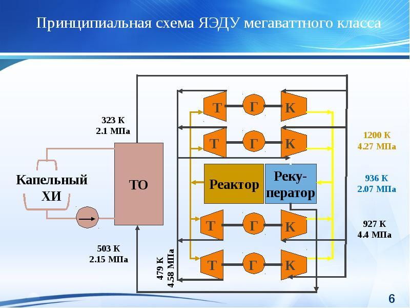 Ядерные энергетические установки прямого и машинного преобразования энергии космического и напланетного назначения, слайд 6