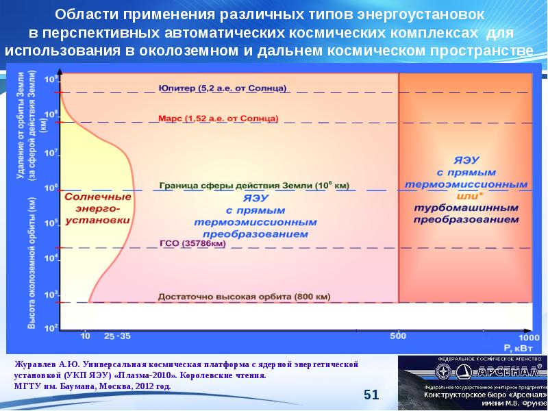 Области применения различных типов энергоустановок в перспективных автоматических космических компле