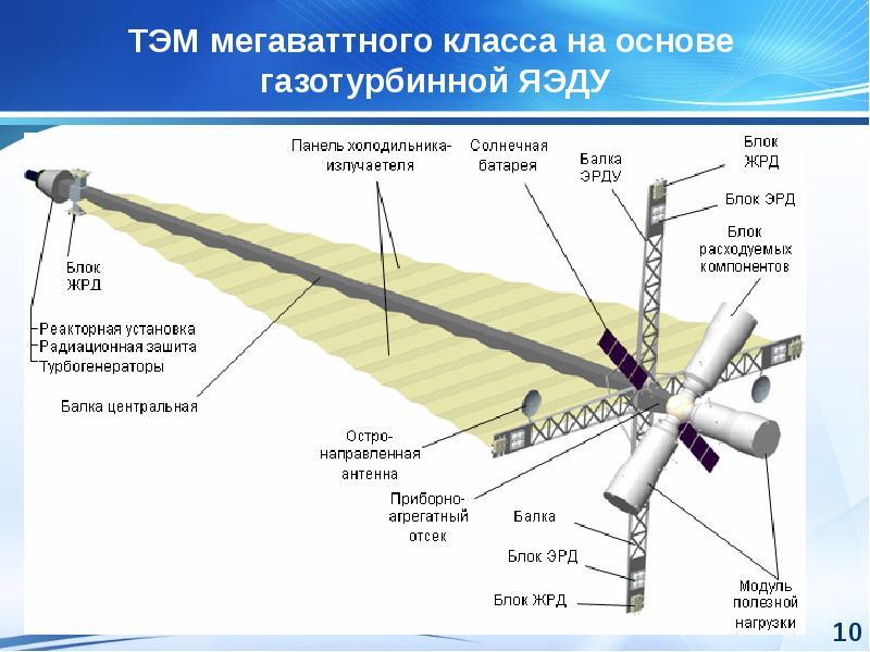 Ядерные энергетические установки прямого и машинного преобразования энергии космического и напланетного назначения, слайд 10