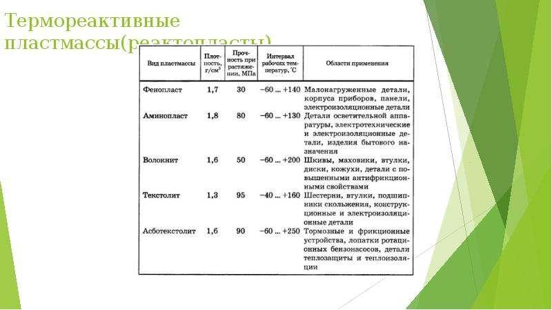 Термореактивные пластмассы(реактопласты)