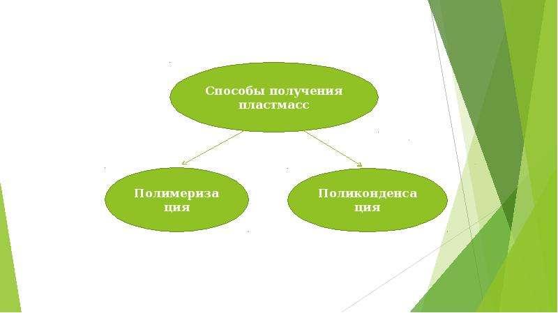 Термореактивные и термопластичные пластмассы, слайд 5