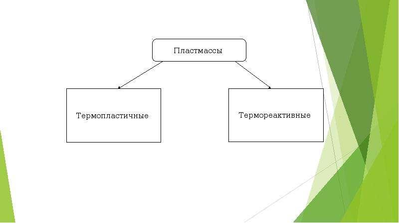 Термореактивные и термопластичные пластмассы, слайд 6