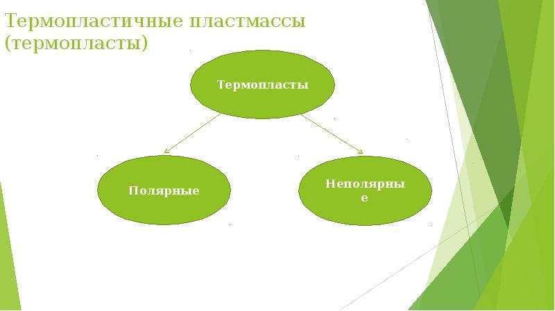 Термопластичные пластмассы (термопласты)