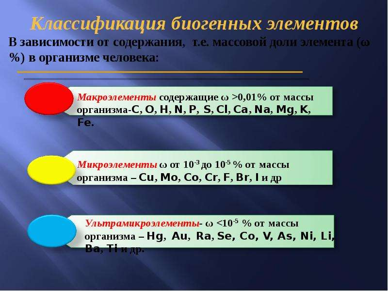 Биогенные элементы. Классификация. Топография биогенных элементов в организме человека, слайд 14