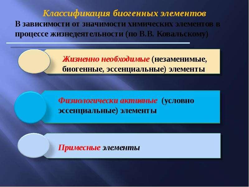 Биогенные элементы. Классификация. Топография биогенных элементов в организме человека, слайд 19
