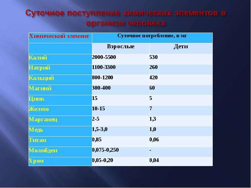 Биогенные элементы. Классификация. Топография биогенных элементов в организме человека, слайд 32