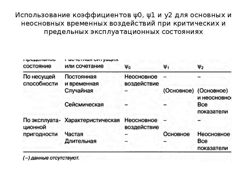 Использование коэффициентов ψ0, ψ1 и у2 для основных и неосновных временных воздействий при критичес