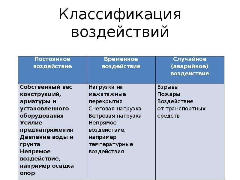 Классификация воздействий