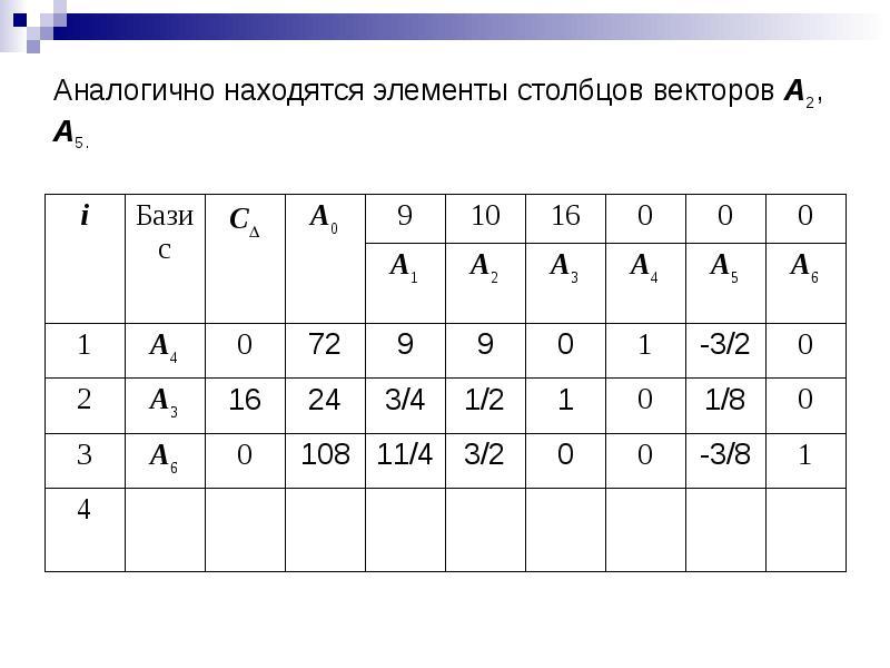 Аналогично находятся элементы столбцов векторов A2, A5.