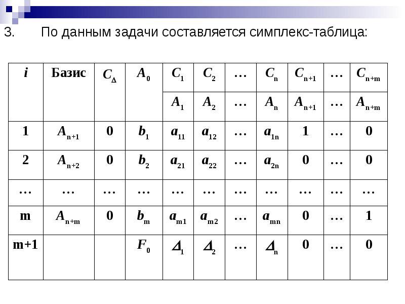 По данным задачи составляется симплекс-таблица: