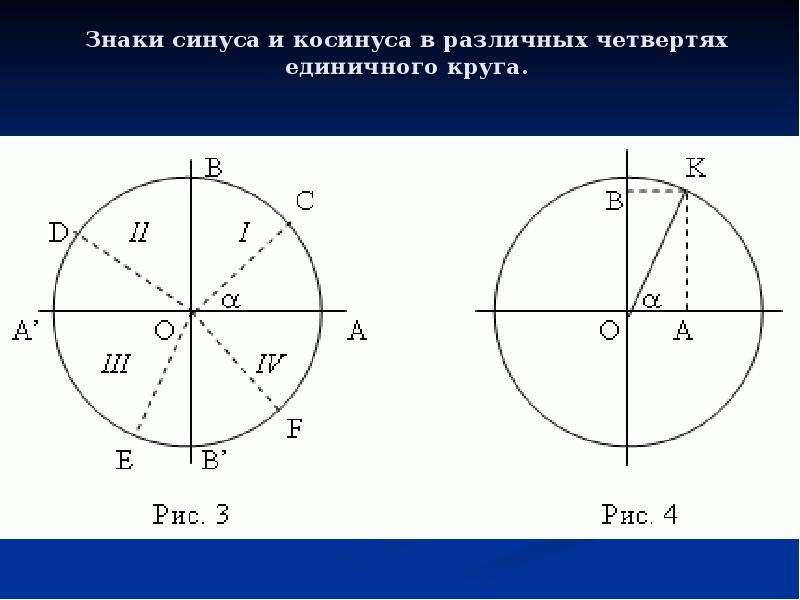 Знаки синуса и косинуса в различных четвертях единичного круга.
