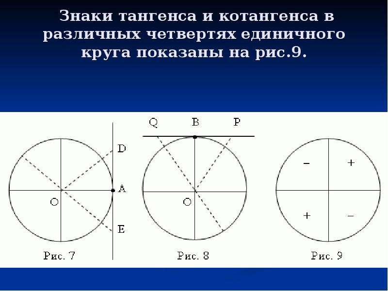 Знаки тангенса и котангенса в различных четвертях единичного круга показаны на рис. 9.