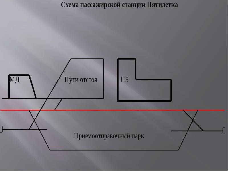 Технологический процесс работы пассажирской технической станции «Пятилетка», слайд 3