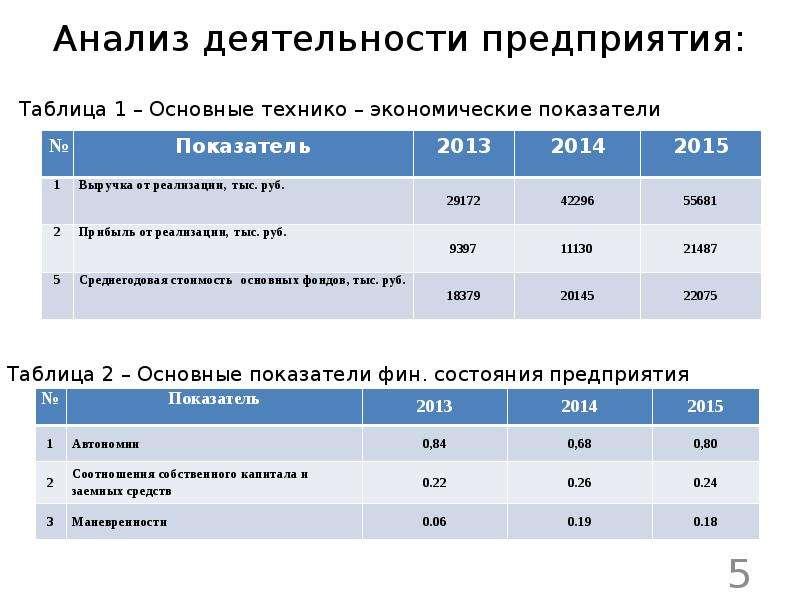 Анализ деятельности предприятия: