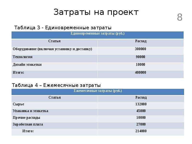 Затраты на проект
