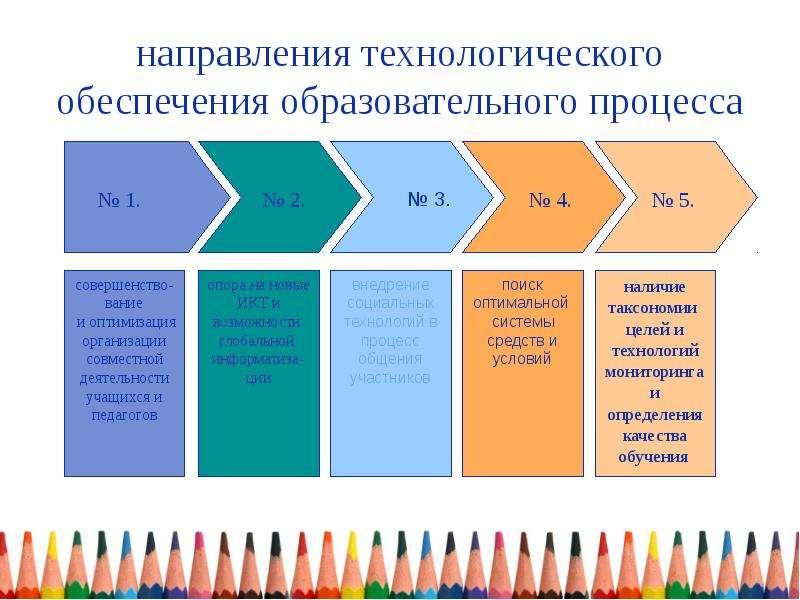 направления технологического обеспечения образовательного процесса