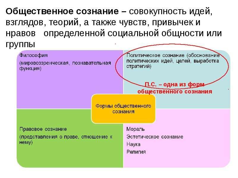 Презентация Общественное сознание. Политическое сознание