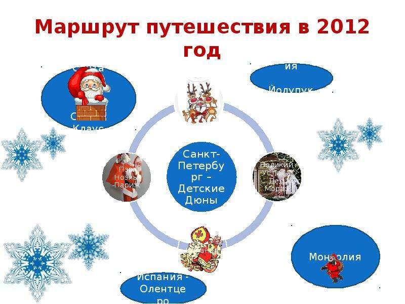 Маршрут путешествия в 2012 год
