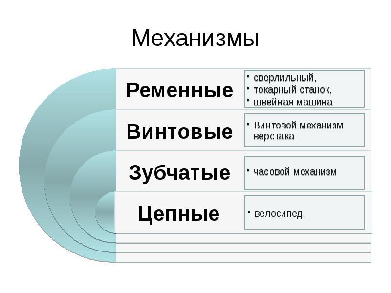 Механизмы