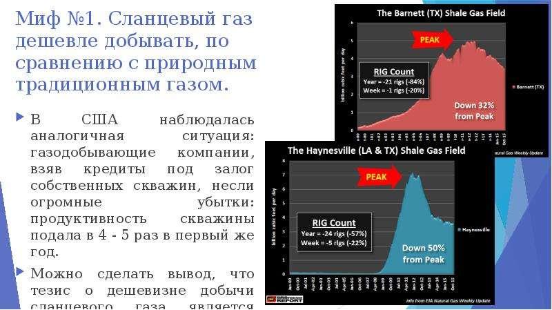 Миф №1. Сланцевый газ дешевле добывать, по сравнению с природным традиционным газом. В США наблюдала