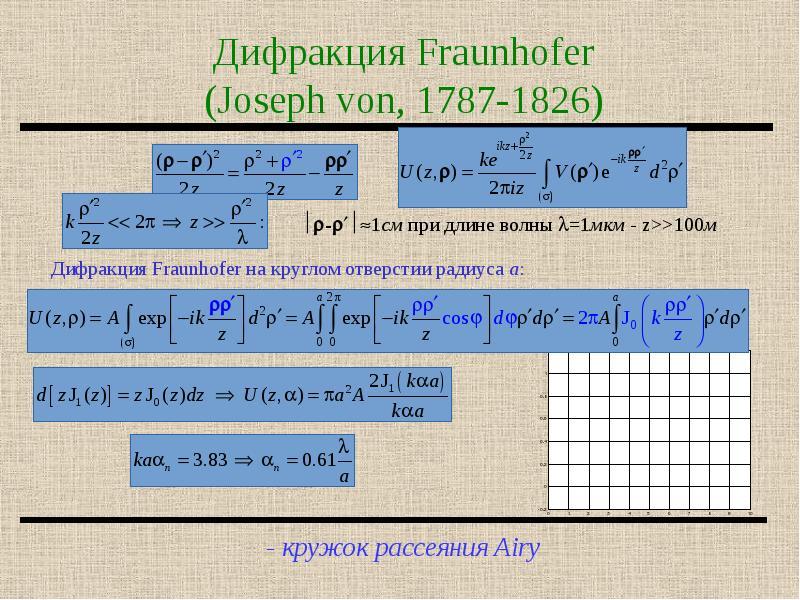 Дифракция Fraunhofer (Joseph von, 1787-1826)