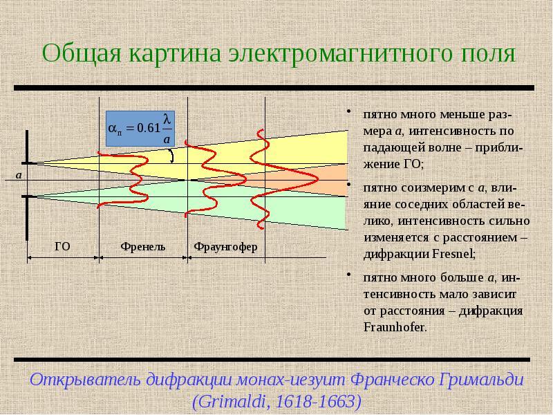 Общая картина электромагнитного поля