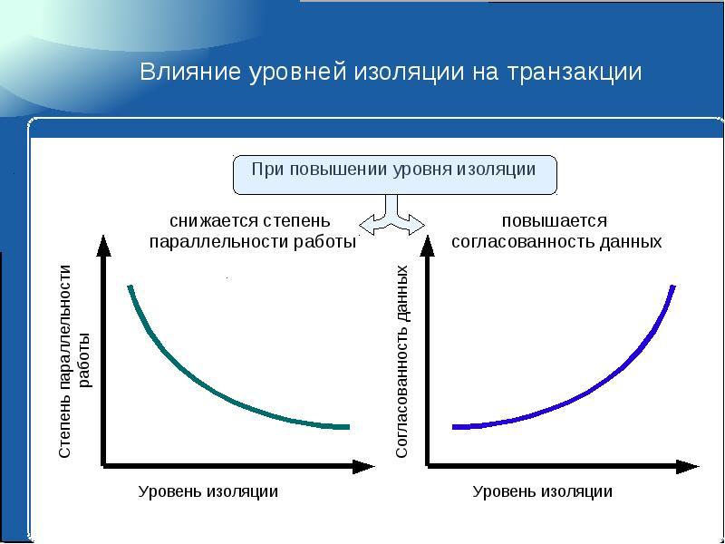 Влияние уровней изоляции на транзакции