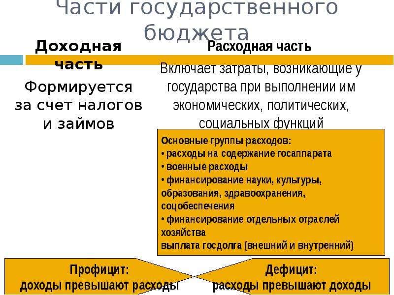 Части государственного бюджета Доходная часть Формируется за счет налогов и займов
