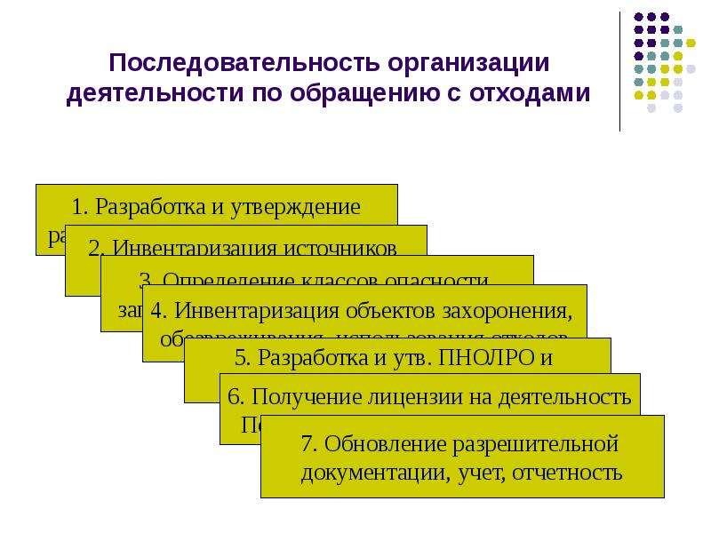 Последовательность организации деятельности по обращению с отходами