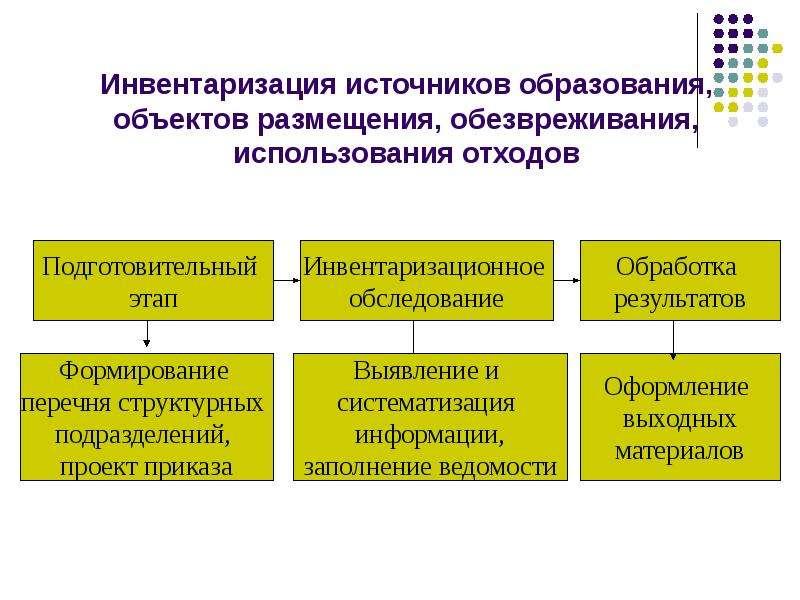 Инвентаризация источников образования, объектов размещения, обезвреживания, использования отходов