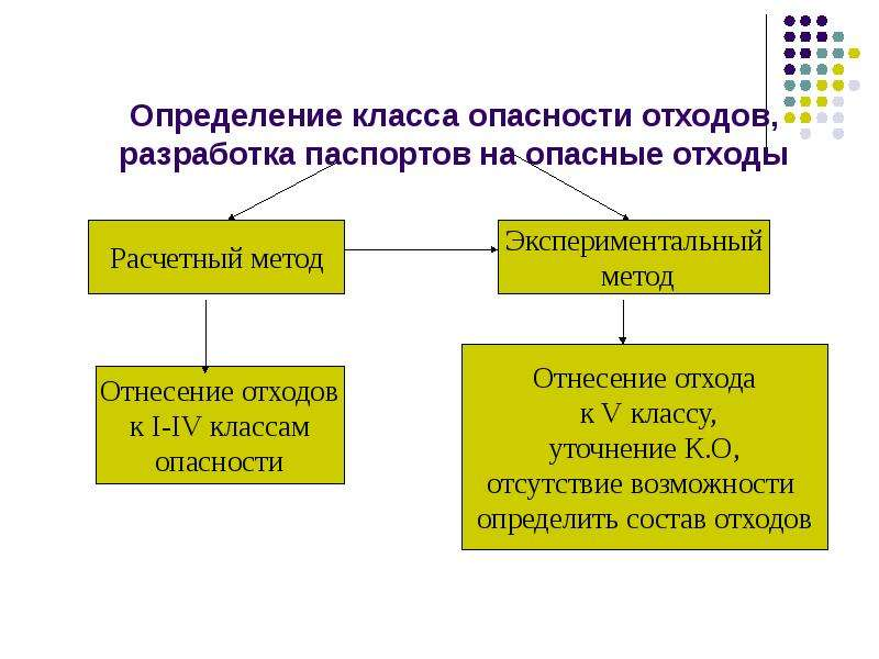 Определение класса опасности отходов, разработка паспортов на опасные отходы