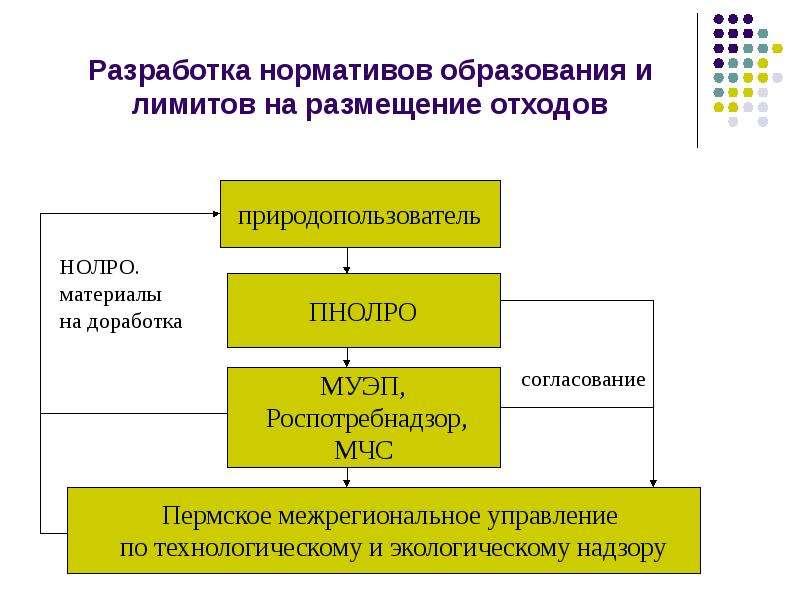 Разработка нормативов образования и лимитов на размещение отходов