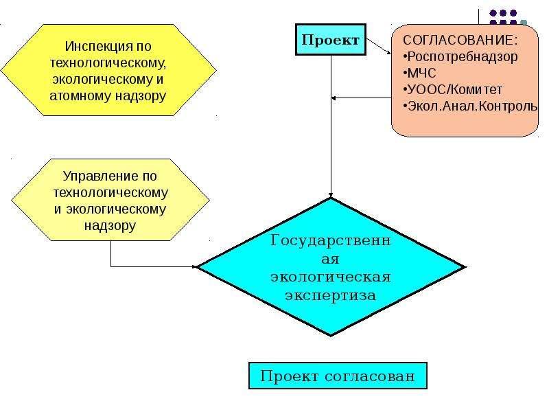 Производственная система учета обращения с отходами, слайд 3