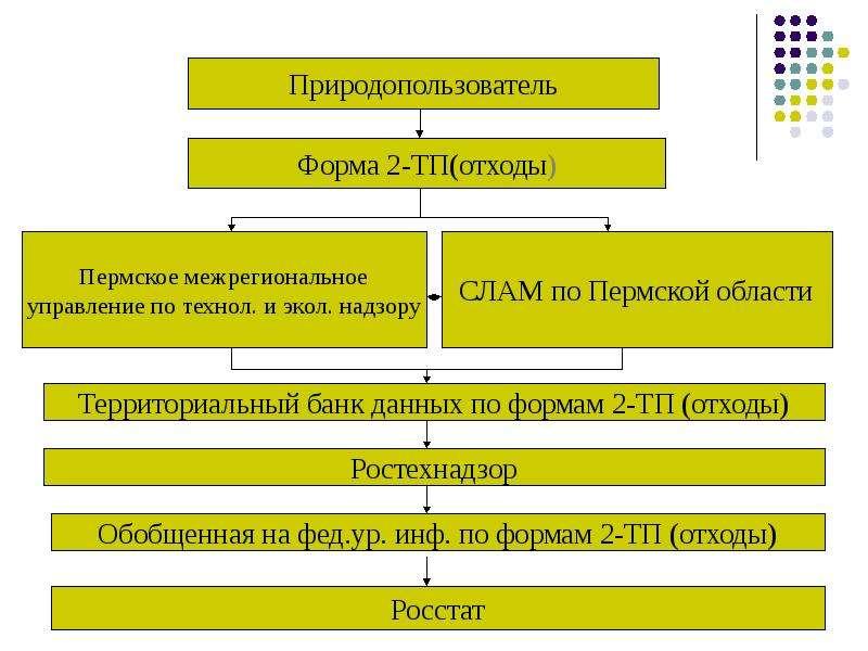 Производственная система учета обращения с отходами, слайд 22