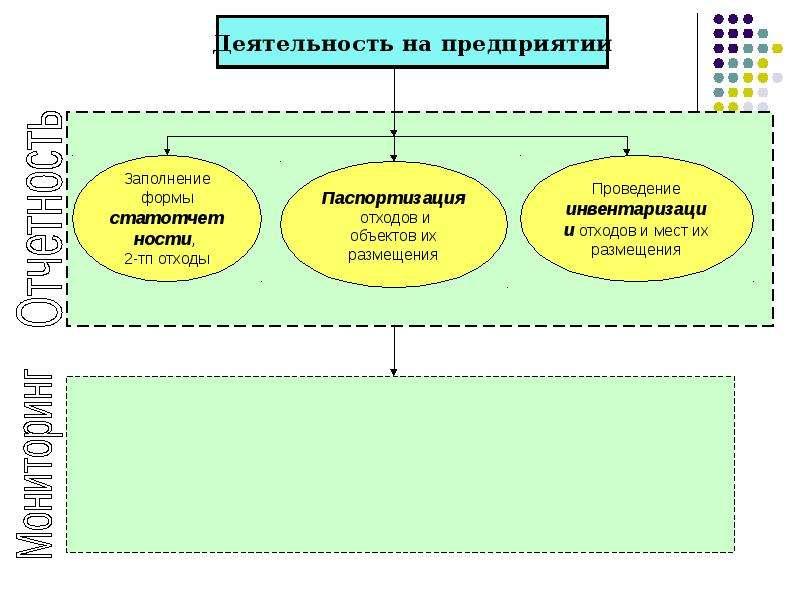 Производственная система учета обращения с отходами, слайд 5